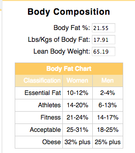 Body Composition results