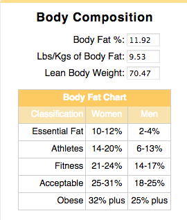 body composition final